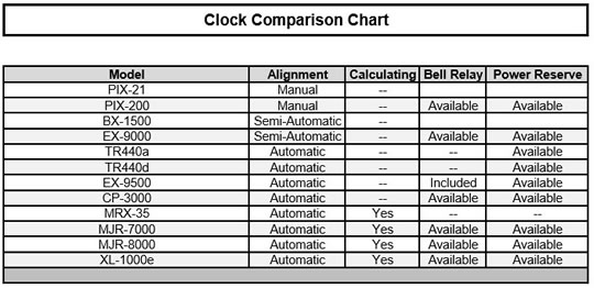 Clock Selection Chart
